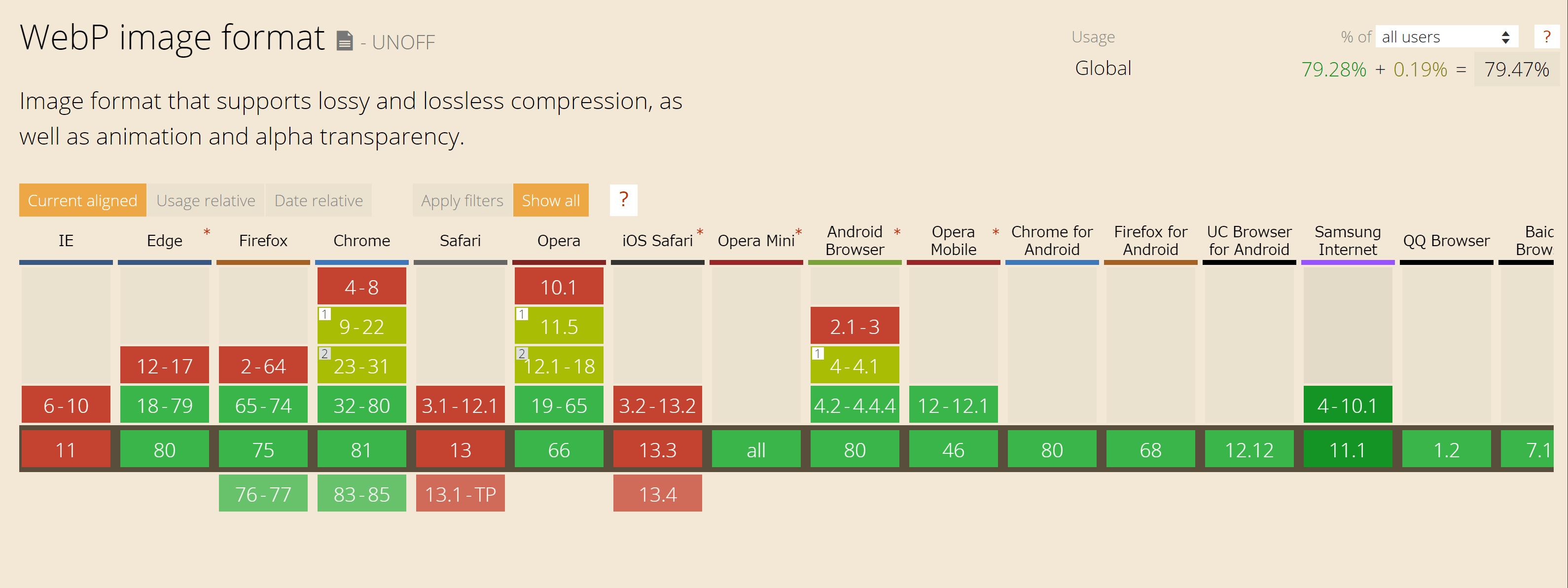 WebPブラウザ対応状況、SafariとIE11は非対応